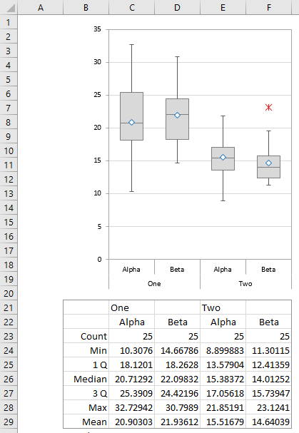 Paired Box Plot, Grouped by One and Two