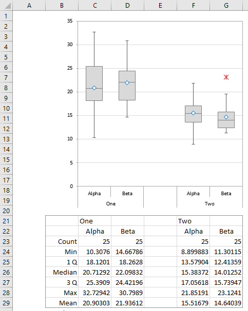 Paired and Split Box Plot, Grouped by One and Two