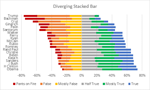 Diverging Stacked Bar Chart - Liars