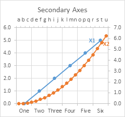 Line Chart with 2 Series on 2 Axes