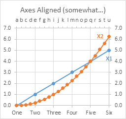 Line Chart with 2 Series on 2 Semi-Aligned Axes