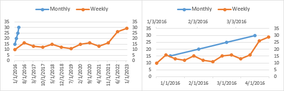 Multiple Time Series in an Excel Chart - Peltier Tech Blog