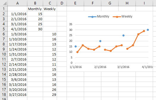 Rearranged Data and Resulting Chart