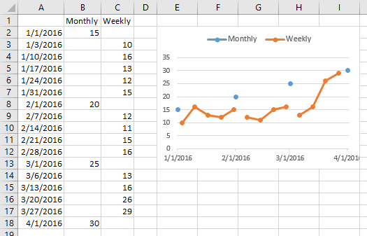 multiple time series in an excel chart