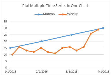 Plot Multiple Time Series in an Excel Chart