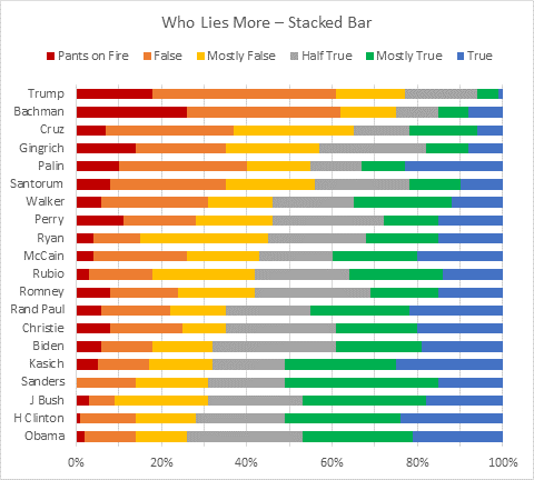 Stacked Bar Chart - Liars