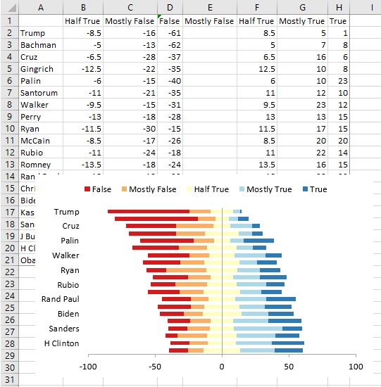 Diverging Stacked Bar Chart - Peltier Tech Charts for Excel