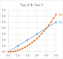 XY Scatter Chart with 2 Series