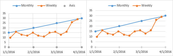 Format Axis Series, Clean Up the Chart