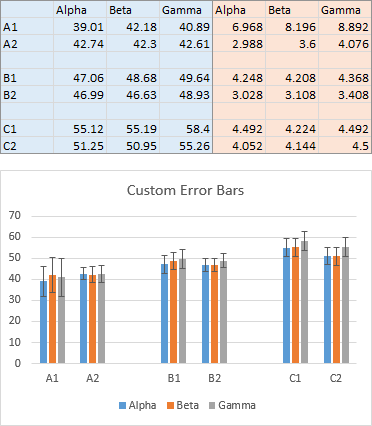 how to make graph with error bars excel