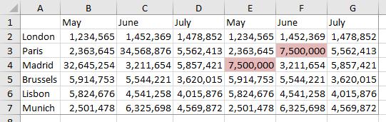 Data for Panel Chart