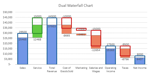 Peltier Tech Dual Waterfall Chart