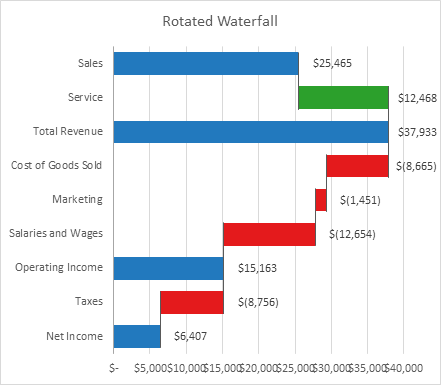 Peltier Tech Rotated Waterfall Chart - First Category is Subtotal