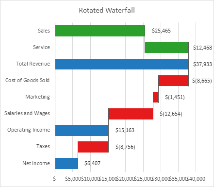 Peltier Tech Rotated Waterfall Chart - First Category is Change in Value