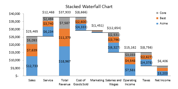 Peltier Tech Stacked Waterfall Chart