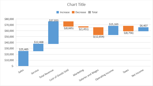 Waterfall Chart, Not Ready Yet