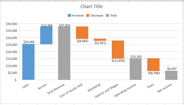 Waterfall Chart, Setting Subtotals