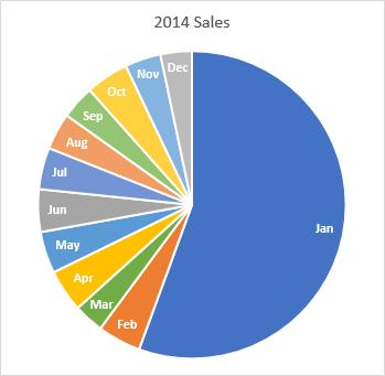 A Pie Chart?