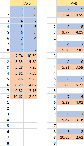 Sorted Data for Series A and B and blanks