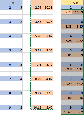 Series B data pasted, skipping blanks to preserve Series A data