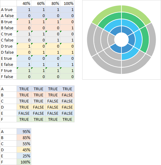 Building Confidence Worksheets Word Polar Plot In Excel  Peltier Tech Blog School Helpers Worksheets with Periodic Table Worksheet Answers Pdf The Truefalse Table Is Now Linked To A Table Of Values For A Through F Solve For Y Worksheets Pdf