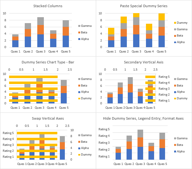 Text Labels on Vertical Axis of Stacked Column Chart - Chart Construction