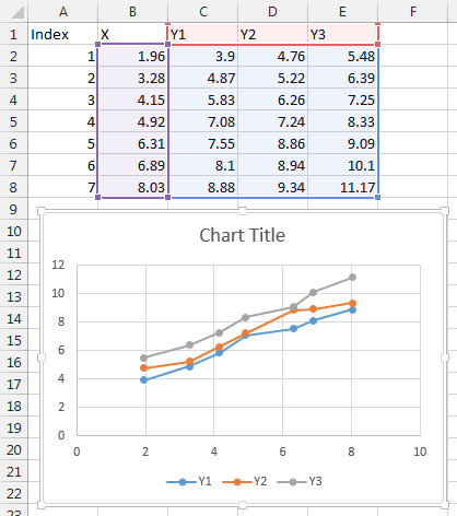 Worksheet after processing CSV file, plotting all but first column
