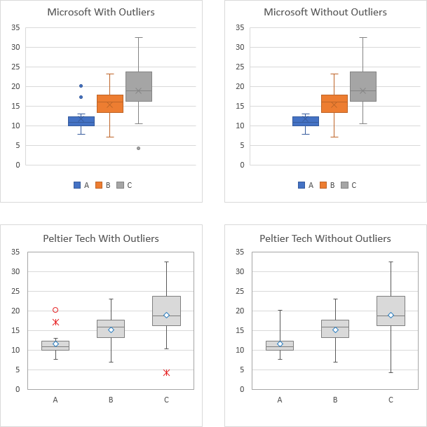 Excel Box Plots by Microsoft and Peltier Tech With and Without Outliers
