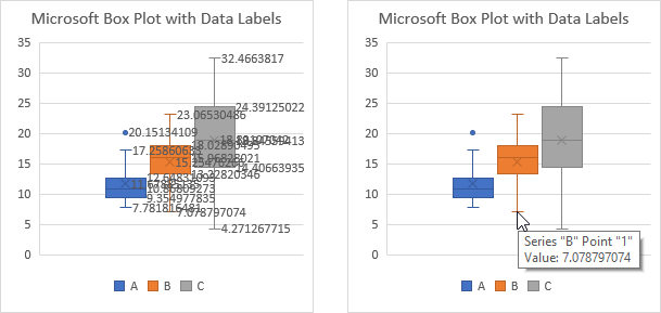 Calculated Statistics Available in Data Labels and Mouseover ChartTips