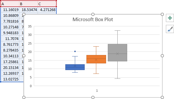 Microsoft's Box Plot Showing Highlighted Data