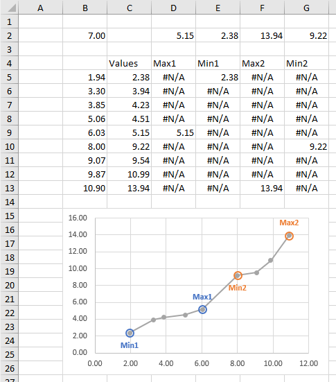 Highlighting Min and Max of Separate Ranges