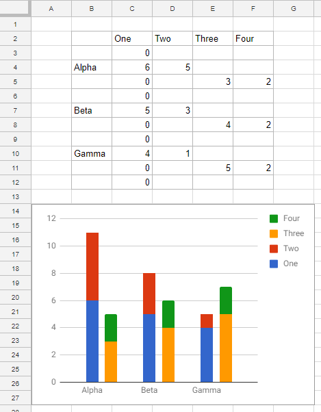 Cluster-Stack Column Chart in Google Sheets