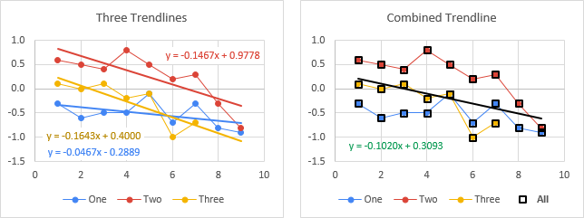 Charts for Stephen's Example