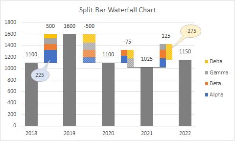 Split Bar Waterfall Chart