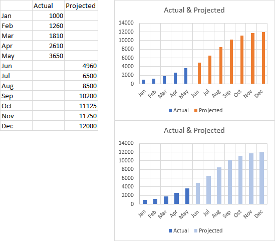 Actual and Projected Column Chart