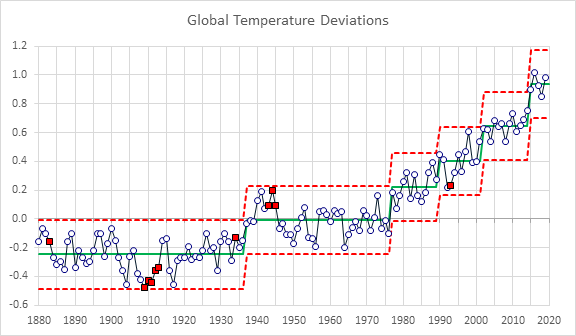 Global Warming Steps