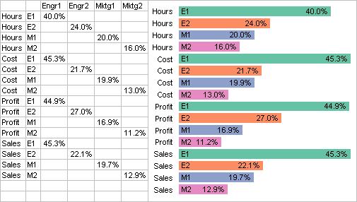Annotated bar chart