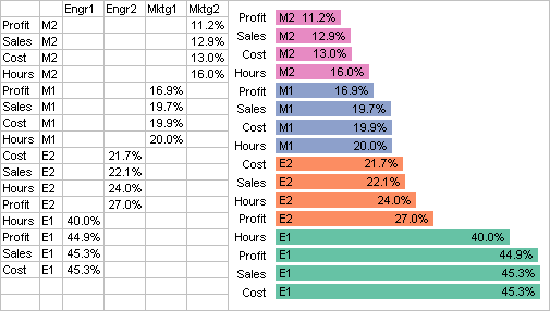 Annotated bar chart sorted by increasing value/area