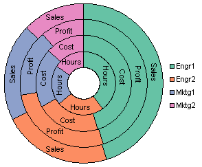Donut chart with series labels