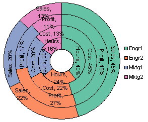 Donut chart with series and percentage labels