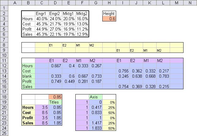 Quad panel chart data