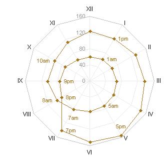 Radar-XY Combination Chart