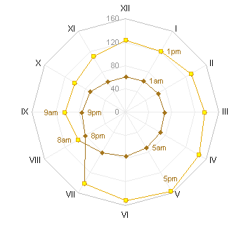 Jon's Alternative Radar-XY Combination Chart