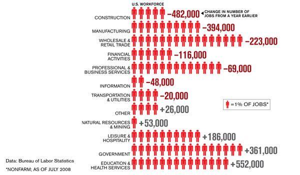 Business Week Employment Slump Chart