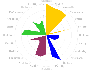 petal chart