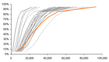 Cumulative Income Distribution by Percentile