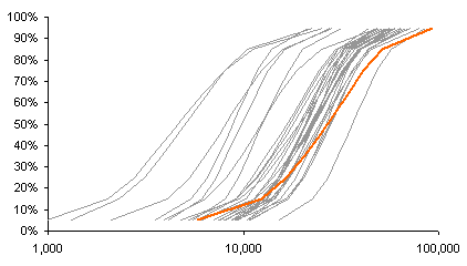 Cumulative Log Income Distribution by Percentile