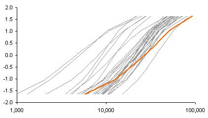 Cumulative Log Income Distribution by Z-Score