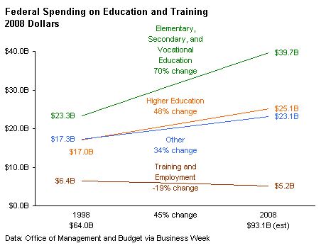 Federal Education Spending - Peltier Tech Line Chart