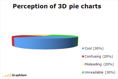 Graphjam: Perception of 3D Pie Charts